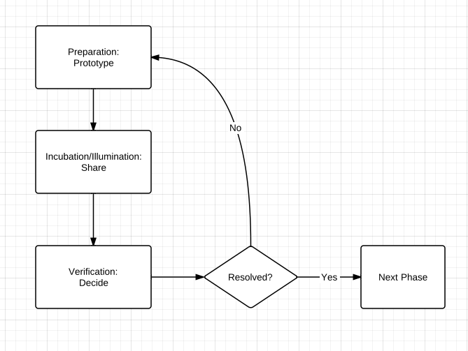 The ProtoShare Process