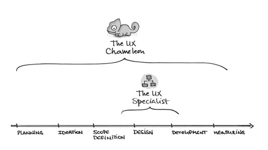 UX within an agency workflow